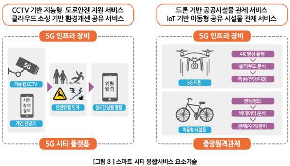5G 융합서비스 시범사업 추진 현황