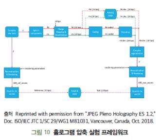 디지털 홀로그램 압축 기술 및 표준화 동향
