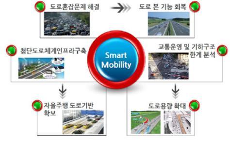 스마트 모빌리티 서비스의 현황과 미래